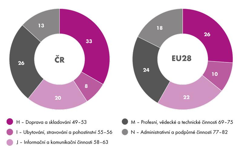 Podíl jednotlivých sekcí na celkových tržbách za služby vroce 2014 (v%)