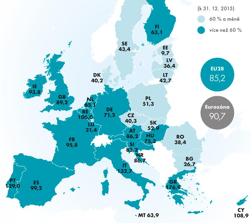 Poměr dluhu vládních institucí kHDP vEU28 vroce 2015 (v%)