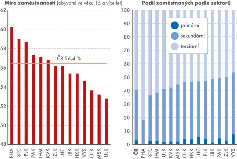 Míra zaměstnanosti azaměstnanost podle sektorů vkrajích vroce 2015 (v%)