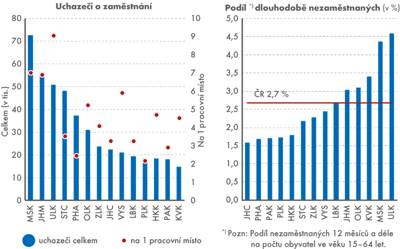 Uchazeči ozaměstnání vevidenci úřadu práce adlouhodobá nezaměstnanost podle krajů k31. 12. 2015