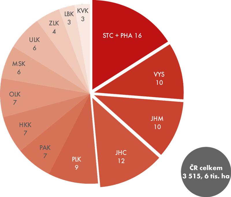 Plocha obhospodařované zemědělské půdy vroce 2014 podle krajů (v%)