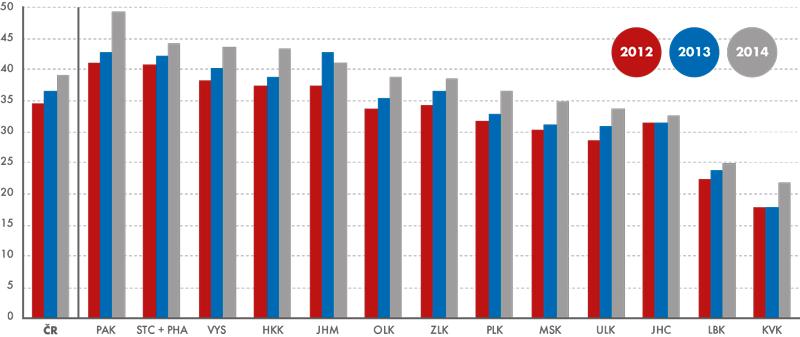 Zemědělská produkce na 1 ha obhospodařované zemědělské půdy (vběžných cenách) podle krajů vletech 2012 až 2014 (vtis.Kč)