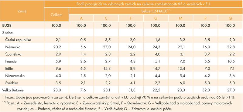 Podíl počtu pracujících ve vybraných odvětvových sekcích avybraných zemích*) na celkovém počtu pracujících ve věku 65 avícelet vEU28 vroce 2015 (v%)