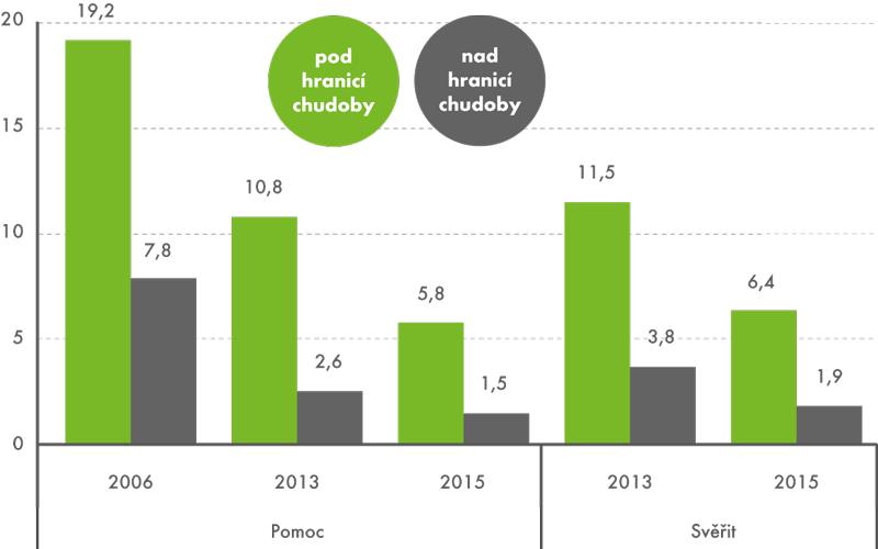 Podíly osob, které nemají někoho, komu by se mohly svěřit, atěch, které se vpřípadě potřeby nemohou obrátit na své příbuzné či přátele sprosbou opomoc, 2006, 2013 a2015 (v%)