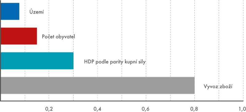 Podíl České republiky v celosvětových ukazatelích v roce 2015 (v %)