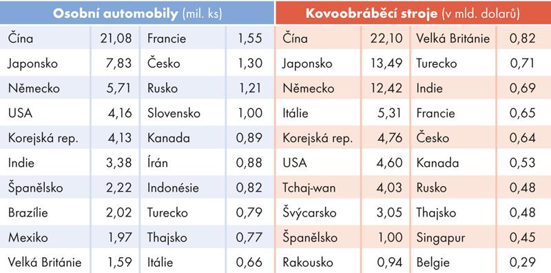 Česko mezi top 20 výrobců strojírenských výrobků, 2015