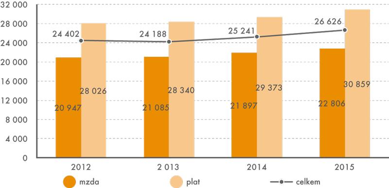 Medián mezd aplatů všeobecných sester aporodních asistentek vletech 2012 až 2015 (vKč)