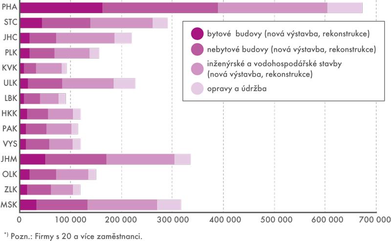 Stavební práce podle místa stavby atypu výstavby*) vkrajích ČR vletech 2005 až 2015 (vmil.Kč, vběžných cenách)