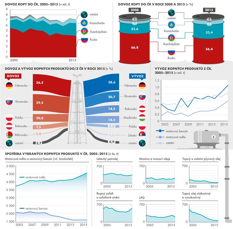 Vybrané ukazatele statistiky ropy aropných produktů vletech 2005 až 2015
