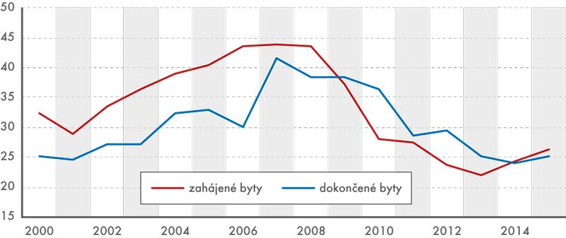 Zahájené adokončené byty vČeské republice vletech 2000 až 2015 (vtis.)