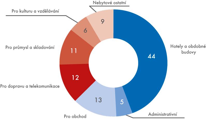 Podíl počtu nebytových budov podle kategorií (v%)