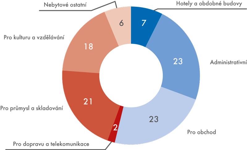 Podíly nebytových budov podle hodnoty zpohledu jednotlivých kategorií (v%)
