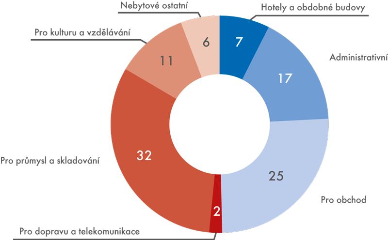 Podíly nebytových budov podle podlahové plochy zpohledu jednotlivých kategorií (v%)
