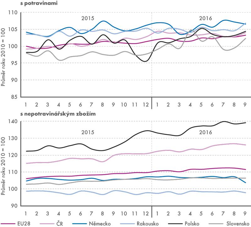 Tržby vmaloobchodě spotravinami anepotravinářským zbožím (stálé ceny, sezónně očištěno, v%)