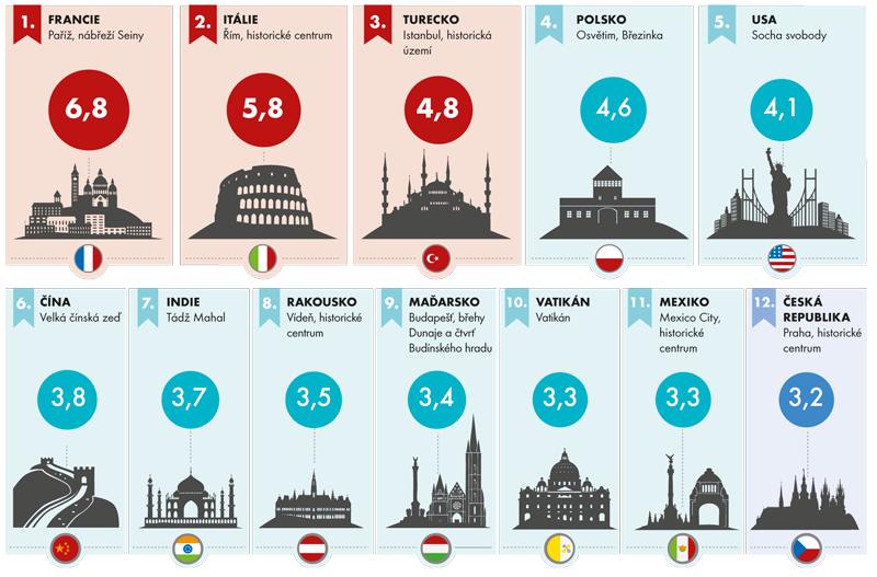 Návštěvnost stránek světových památek UNESCO na webu Wikipedie vroce 2015 (vmil./rok)