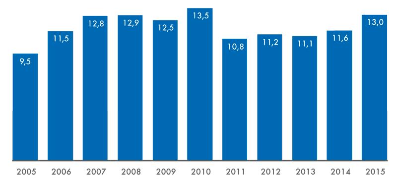 Počet diváků včeských kinosálech mezilety 2005 a2015 (vmil. osob)