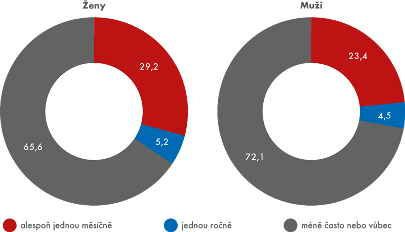 Provozování umělecké činnosti (jako koníčku) včeské populaci vroce 2015 (v%)