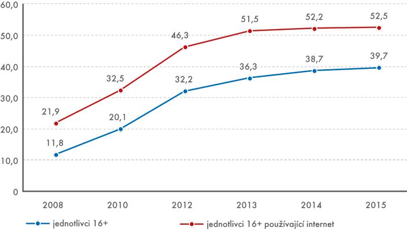 Využití internetu kpřehrávání nebo stahování hudby, videa či filmu včeské populaci vroce 2015 (v%)