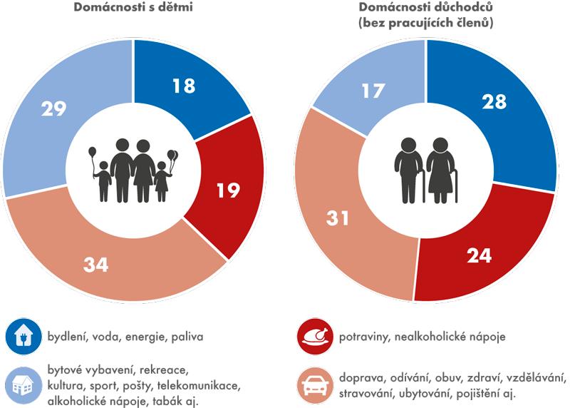Struktura vydání vroce 2015 (v%)