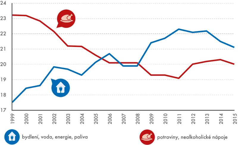 Podíl vybraných výdajových skupin na spotřebních vydáních udomácností (v%)