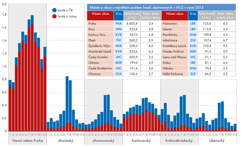 Počet přenocování hostů vHUZ (po měsících roku 2015, vmil.) – vybrané kraje