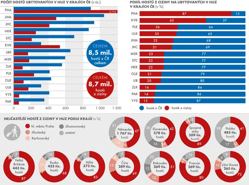 Návštěvnost hromadných ubytovacích zařízení (HUZ) vkrajích ČR vroce 2015