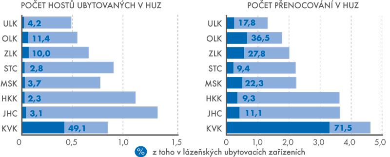Návštěvnost lázeňských ubytovacích zařízení (LUZ) ve vybraných krajích ČR (vmil.)