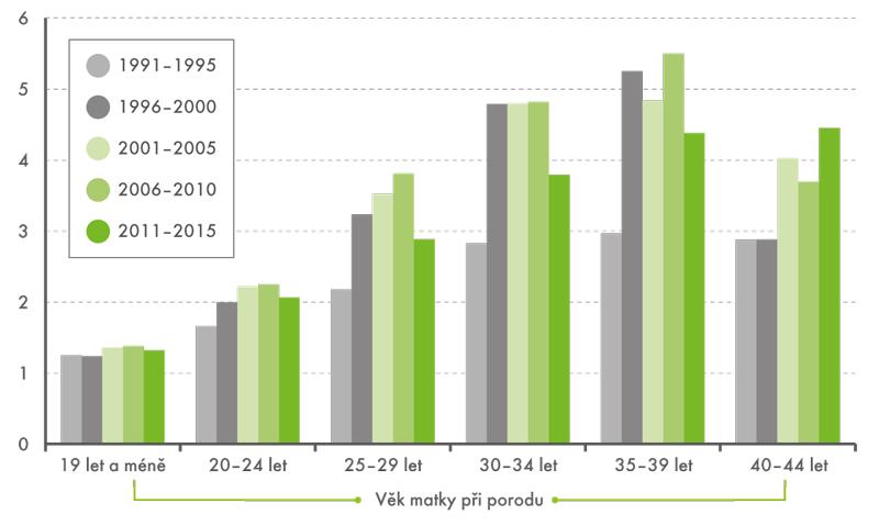 Podíl dětí narozených zvícečetných těhotenství podle věku matky při porodu, 1991–2015 (v%)