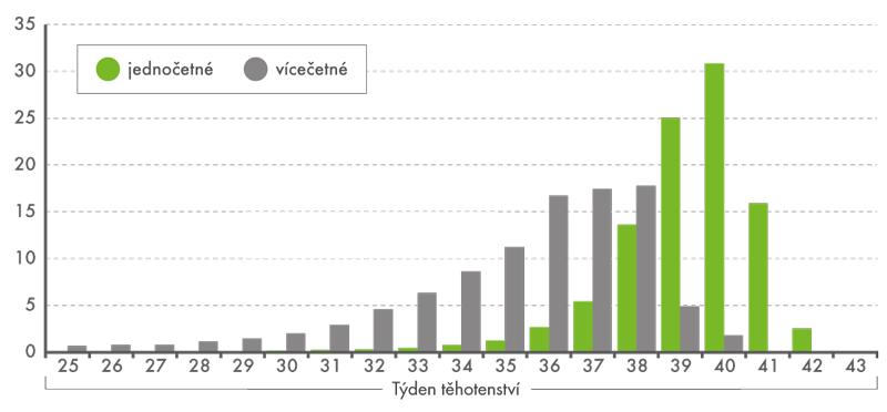 Rozložení narozených podle četnosti těhotenství atýdne těhotenství při porodu, 2011–2015 (v%)