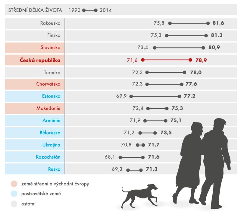 Střední délka života ve vybraných zemích, 1990–2014 (vletech)