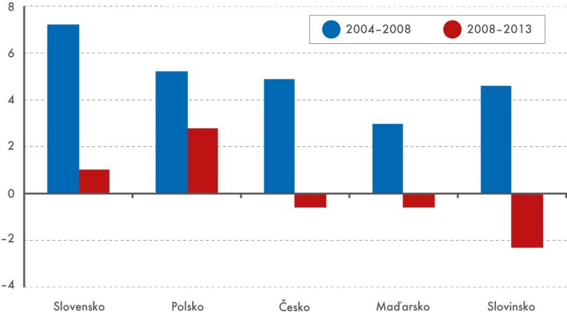 Průměrná roční dynamika HDP středoevropských zemí vpředkrizovém (2004–2008) avkrizovém ( 2008–2013) období (v%, ve stálých cenách roku 2005)