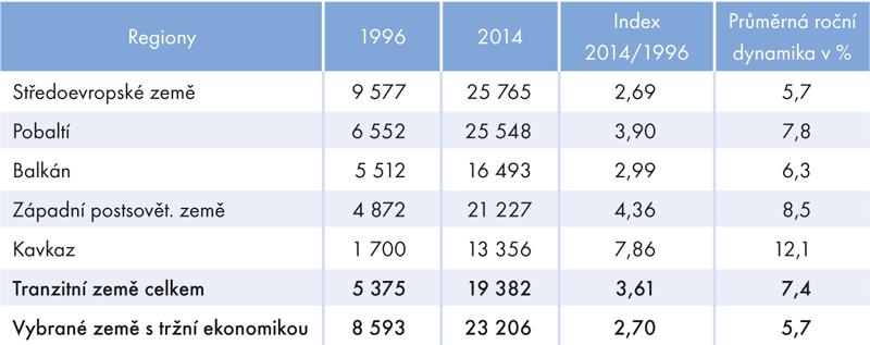Vývoj HDP na 1 obyv. v paritě kupní síly v letech 1996–2014