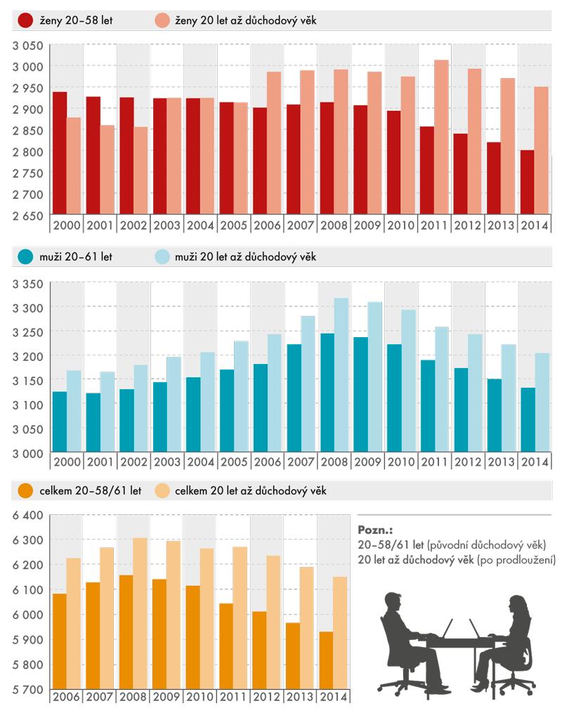Ekonomicky aktivní populace vobdobí 2000–2014