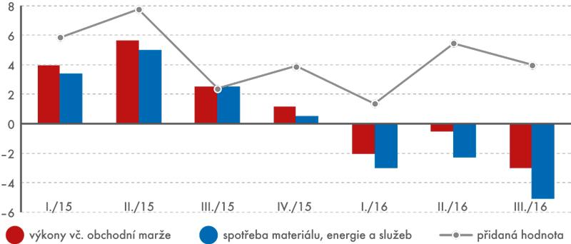 Vývoj přidané hodnoty anavazujících ukazatelů průmysl celkem (sekce B až E), změna oproti stejnému čtvrtletí předchozího roku (v%)