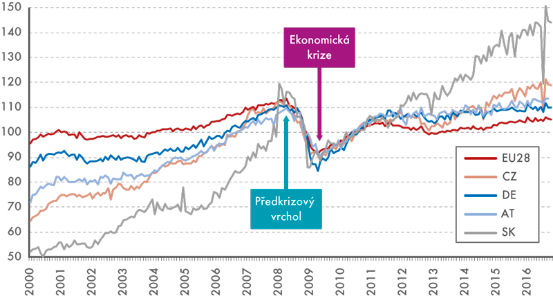 Index průmyslové produkce - mezinárodní srovnání (průměr roku 2010 = 100, sezónně očištěno)