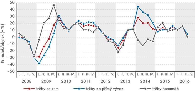 Meziroční tempo růstu tržeb zprůmyslové činnosti vběžných cenách Výroba motorových vozidel (kromě motocyklů), přívěsů anávěsů