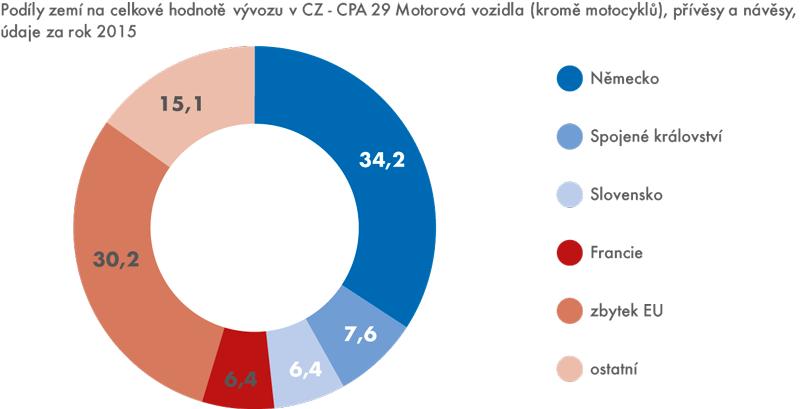 Hlavní exportní trhy českého automobilového průmyslu (v%)
