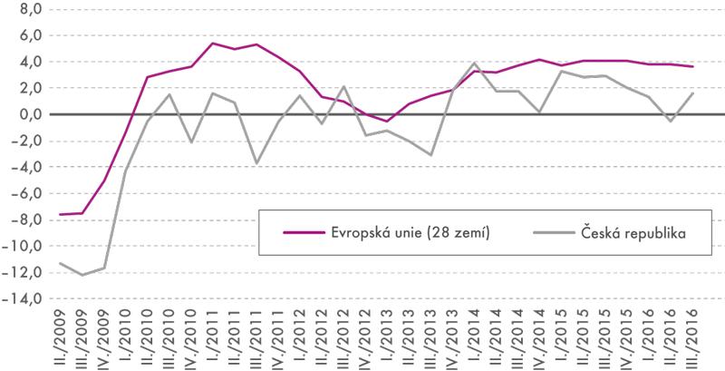 Meziroční index tržeb za služby