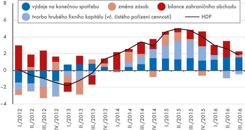 Příspěvky jednotlivých složek kmeziročnímu růstu HDP, 2012 až 2016 (vp. b. po vyloučení dovozů pro konečné užití)