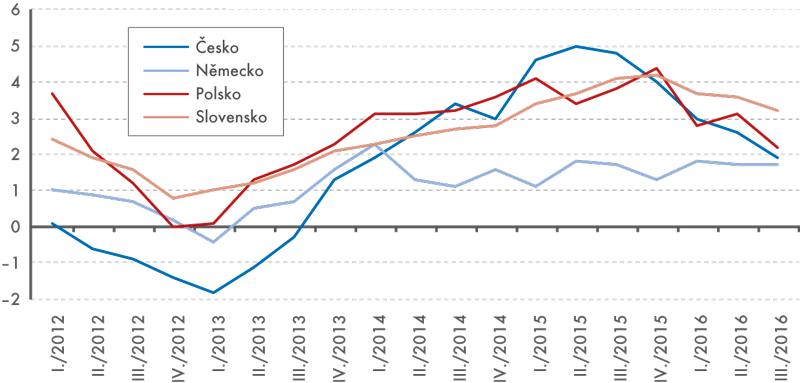 Meziroční růst HDP vybraných zemí a Česka, 2012 až 2016 (údaj za Slovensko není očištěn o kalendářní vlivy)