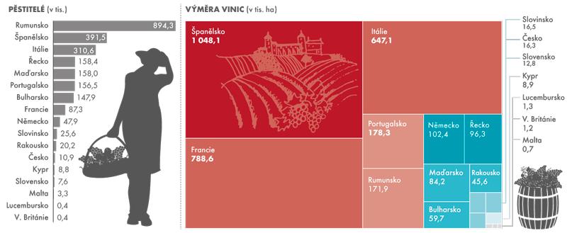 Počet pěstitelů avýměra vinic vEvropské unii vroce 2009