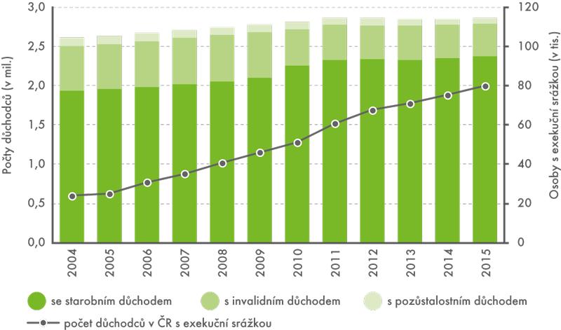 Vývoj počtu osob pobírajících jednotlivé typy důchodů apočtu osob sexekuční srážkou na důchod vČR vobdobí 2004–2015