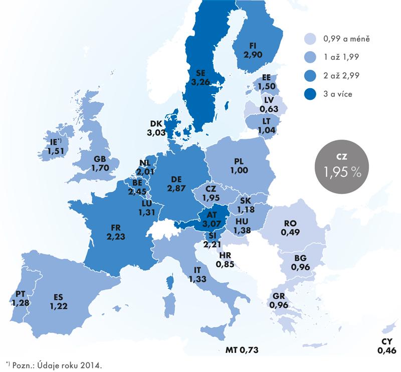 Intenzita výzkumu avývoje – podíl výdajů na VaV na HDP, 2015 (v%)