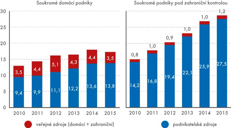 Výdaje na VaV vsoukromých podnicích podle hlavních zdrojů financování, 2010 až 2015 (vmld.Kč)