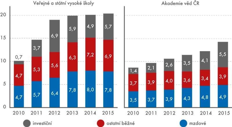 Výdaje na VaV na veřejných astátních vysokých školách aAkademii věd ČR podle druhu výdajů, 2010 až 2015 (vmld.Kč)