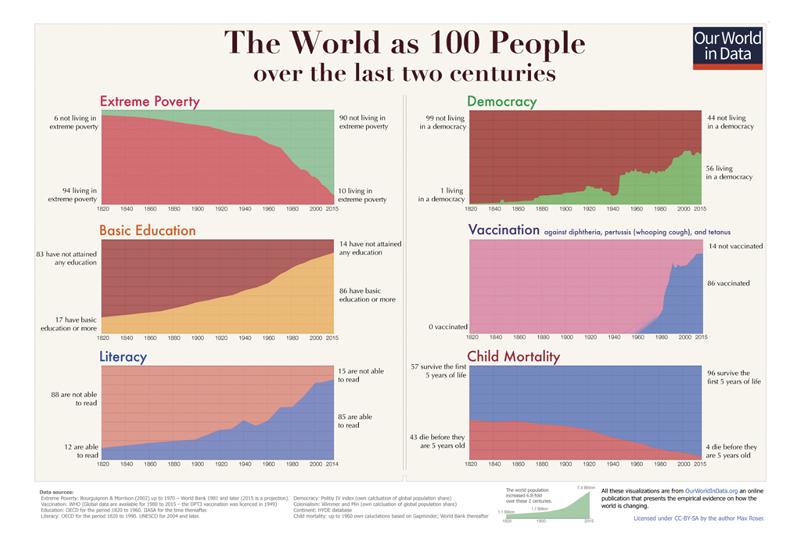 Životní podmínky na Zemi v historickém pohledu.