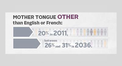 Angličtina či francouzština – mateřský jazyk v Kanadě