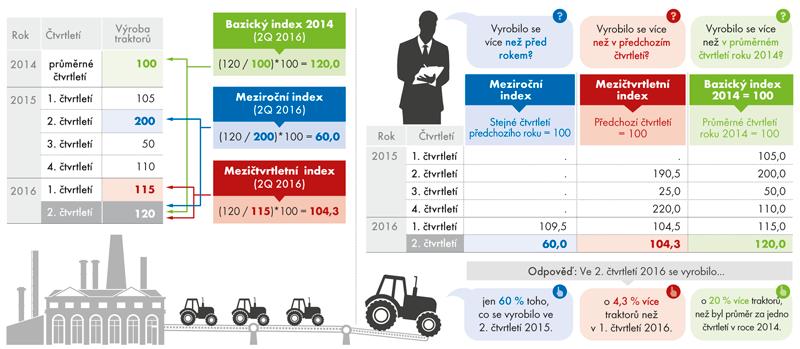 Výroba traktorů – na jaké otázky odpovídají indexy?