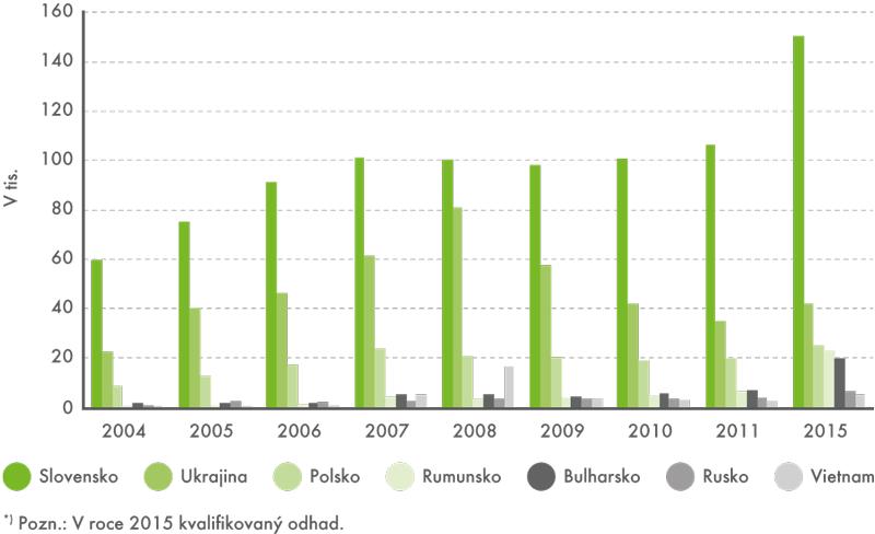 Cizinci evidovaní úřady práce podle státního občanství vletech 2004–2015