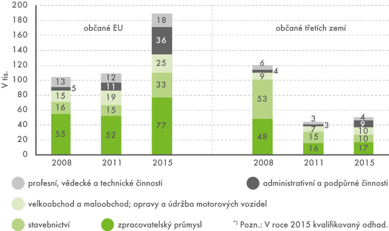 Cizinci evidovaní úřady práce podle sekcí klasifikace ekonomických činností vletech 2008–2015*)